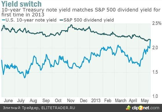 Безрисковые активы становятся более привлекательны