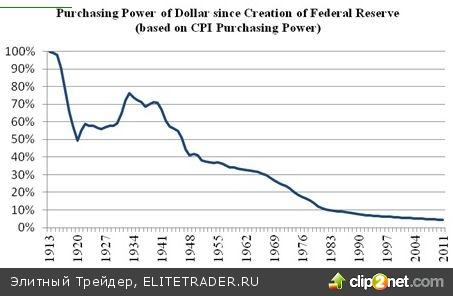 Ключевые достижения Федеральной резервной системы США в год её 100-летия