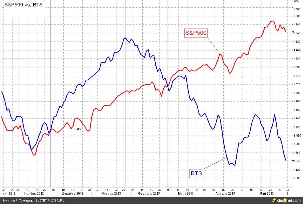 С приближением к годовым минимумам растут обороты торгов