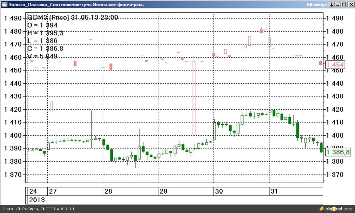 Завершившаяся торговая неделя на срочном рынке ФОРТС прошла под знаком умеренно разнонаправленного изменения стоимости наиболее ликвидных товарных контрактов