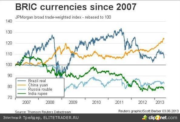Российский рынок не смог вырасти в первую летнюю сессию