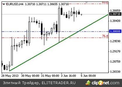Уровень 1.30 по EUR/USD остаётся под вопросом