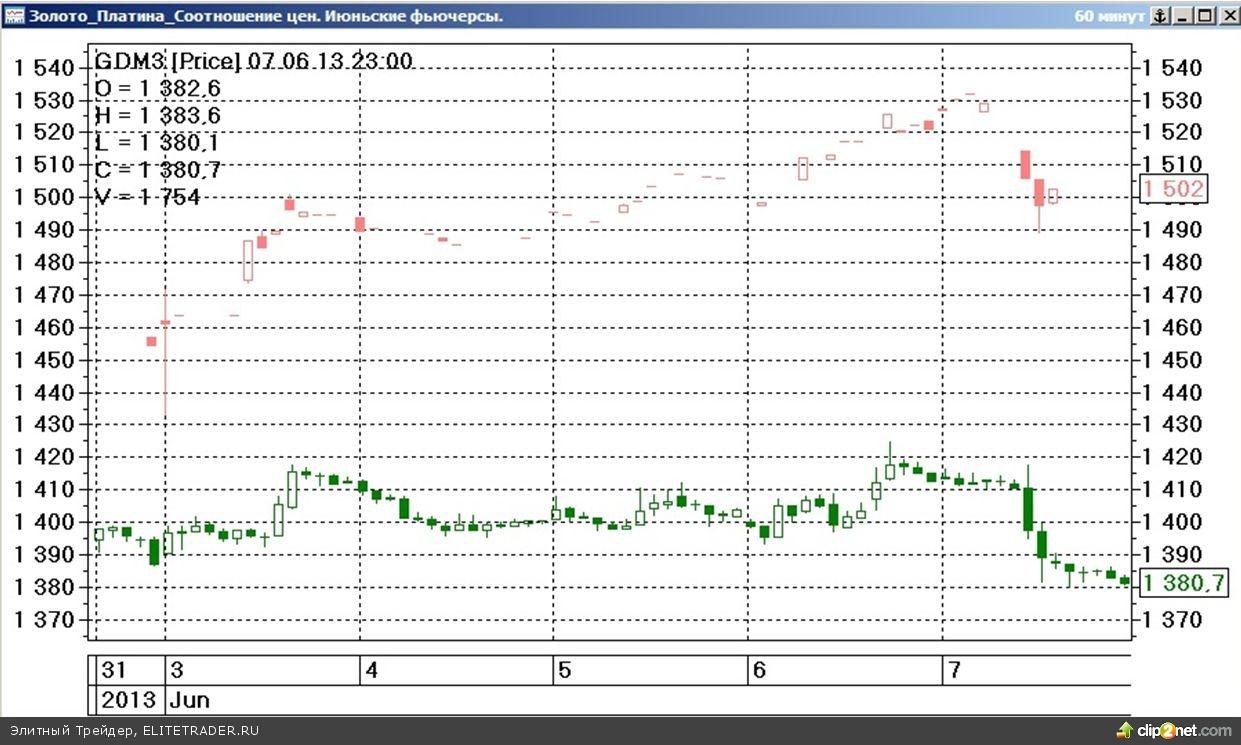 Завершившаяся торговая неделя на срочном рынке ФОРТС прошла под знаком разнонаправленного изменения стоимости наиболее ликвидных товарных контрактов
