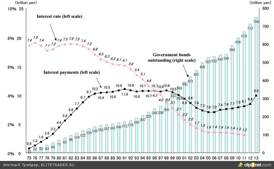 Правительства развитых стран стали врагами своих народов, Япония взорвёт весь финансовый мир