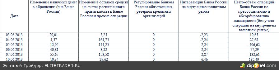 Самое время задуматься о покупке российской валюты