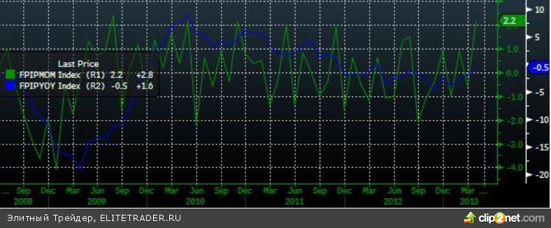 Резкий рост индекса волатильности РТС