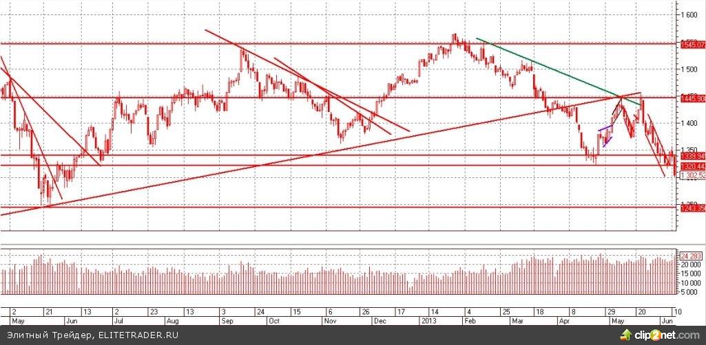 Нисходящий тренд на фондовом рынке России продолжает набирать свои обороты