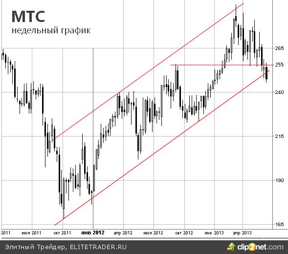 МТС: Фундаментальные факторы привели к слому годового тренда