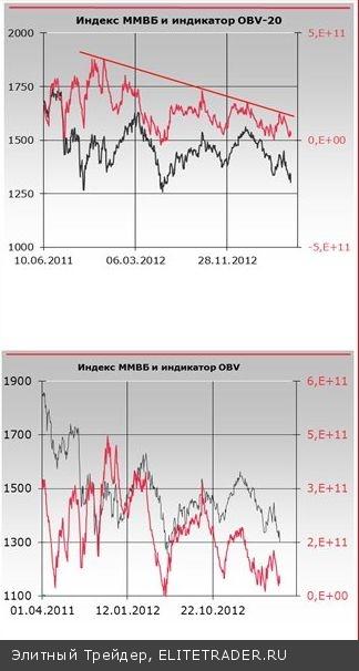 После предпраздничных распродаж ситуация на нашем рынке значительно ухудшилась