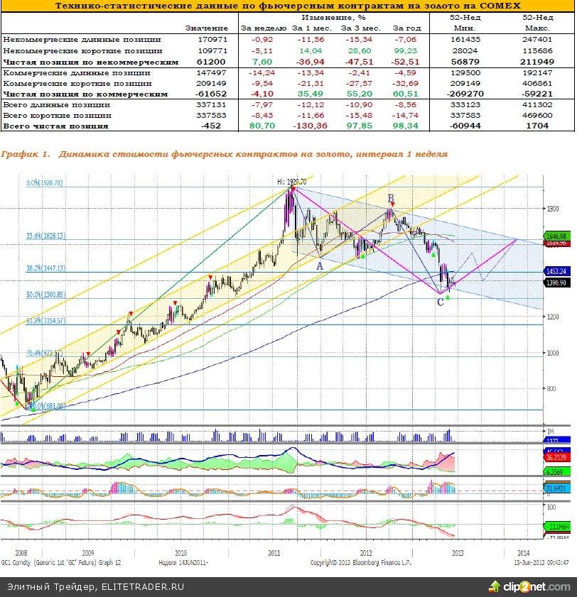 Котировки золота приступили к формированию фазы роста