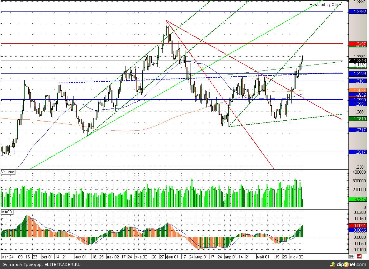 Евро начал реализацию формации «двойное дно»
