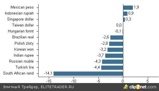 Рубль волнует международная обстановка