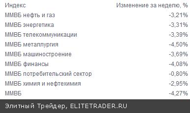 Российский рынок на текущий неделе вошел в крутое пике и не смог преодолеть упаднических настроений