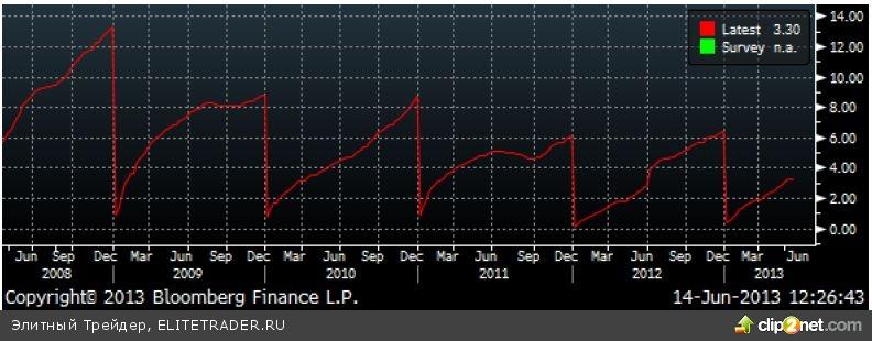 Размер золотовалютных резервов снизился на 2,6 млрд долл.