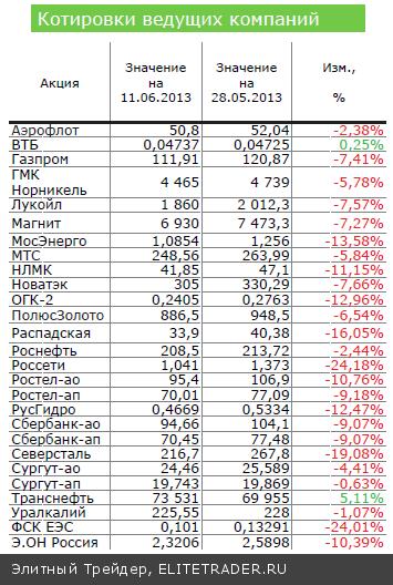 Фондовый рынок США: мягкая посадка