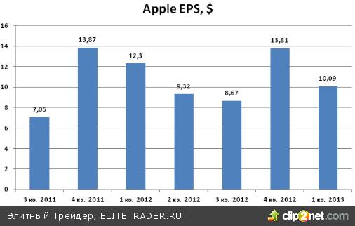 «Яблочная компания» сдает свои позиции на рынке смартфонов и планшетов
