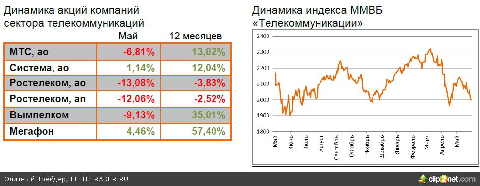 Обзор рынка за май 2013 года