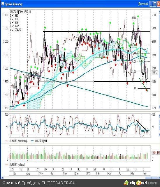 Новая неделя на российском фондовом рынке началась позитивно и наши индексы ММВБ и РТС по итогам дня выросли на 1,97% и 1,56% соответственно