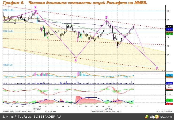 В ожидании решения ФРС по QE3