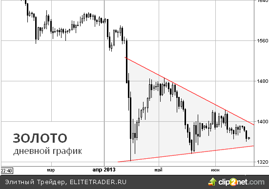 Золото снижается в ожидании пресс-конференции главы ФРС