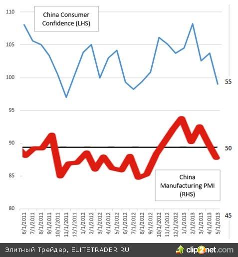 Китайская экономика демонстрирует новые угрожающие признаки