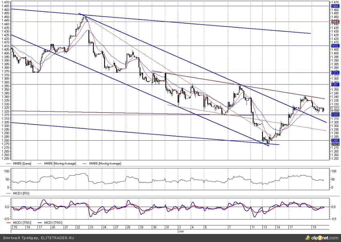 Рынки негативно отреагировали на итоги заседания ФРС и речь Бернанке
