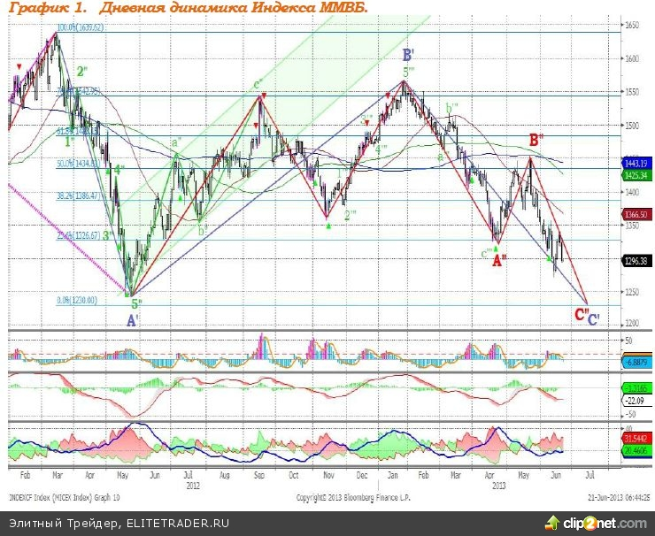 Сегодня рынки взвешенно подойдут к оценке ситуации, показав рост