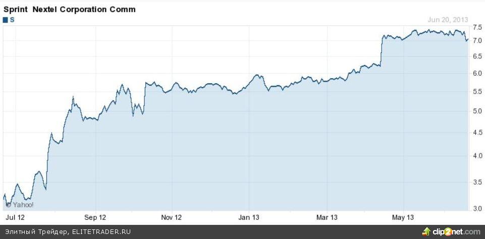 Softbank хочет стать крупнейшей компанией мира