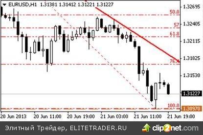 Фронтальный рост доллара продолжается: европейская валюта взяла курс на 1.30