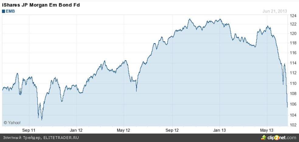 Акции США и бонды EM — для диверсификации портфеля после QE