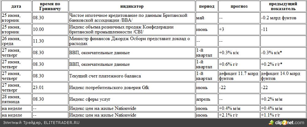 EUR/USD под давлением, спрос 1.3060-3100
