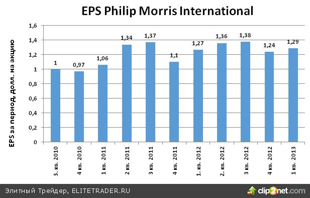 Ожидается, что 2013 год окажется прибыльным для табачной компании Phillip Morris International