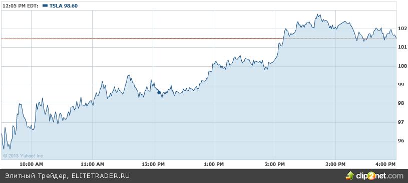 Google купит Tesla Motors?