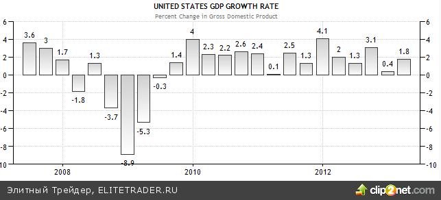Осторожный рост пока не дает поводов для дальнейшего оптимизма