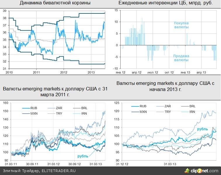 Ожидания продолжения QE подпитывают рынки