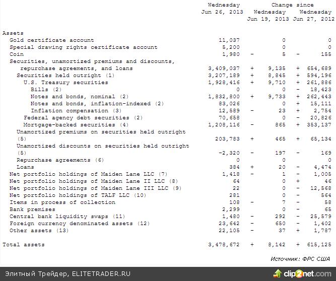 Отскок реализовали, впереди короткая неделя, отчет по рынку труда и заседание ФРС по вопросу Базеля III
