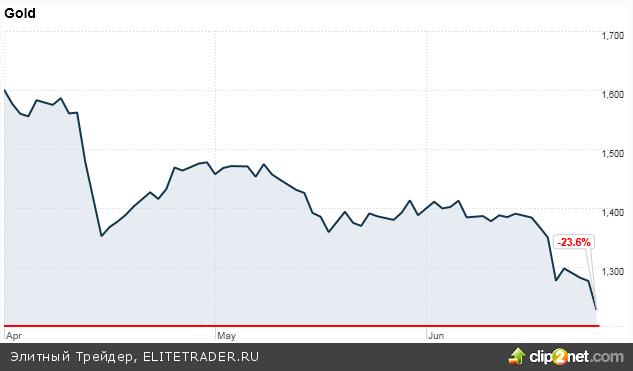 Федрезерв успокаивает рынки – сокращение QE3 в этом году не обязательно