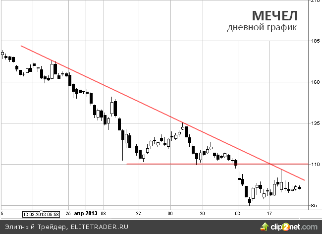 Мечел: Sell and Hold