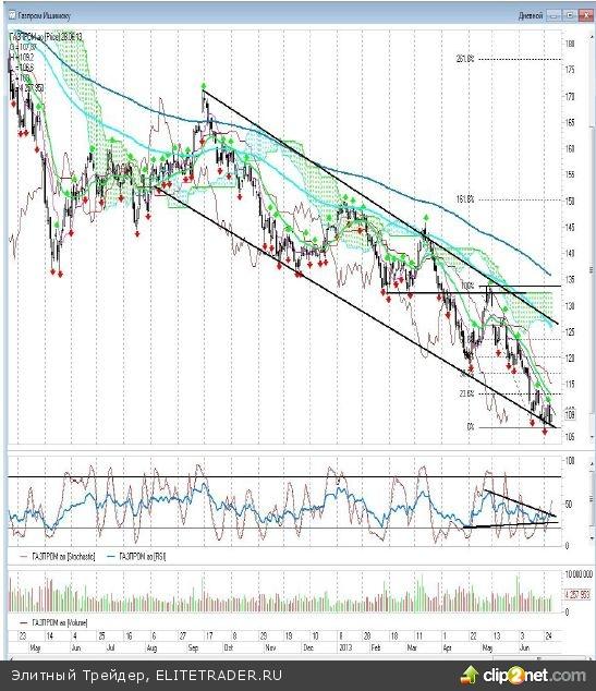 Июнь, несмотря на все попытки покупателей, всё же стал пятым по счету черным месяцем на российском фондовом рынке