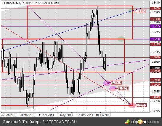 Ярко выраженного тренда в евродолларе нет с января прошлого года. Есть колесо обозрения и американские горки