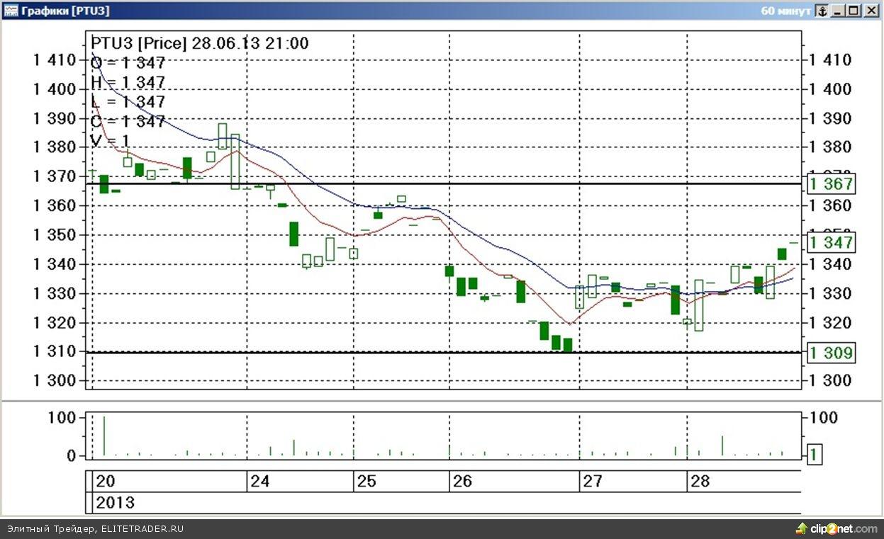 Завершившаяся торговая неделя на срочном рынке ФОРТС прошла под знаком заметного падения стоимости наиболее ликвидных товарных контрактов.