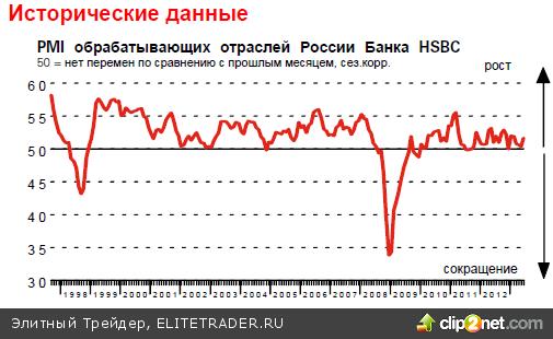 Рубль готовится к сильному движению
