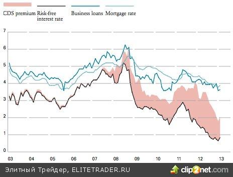ЕЦБ берет инициативу в свои руки
