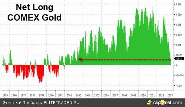 Американские горки на рынке золота. Эпизод 2