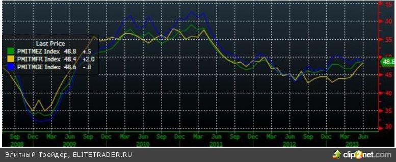 Консолидация на фоне низкой торговой активности