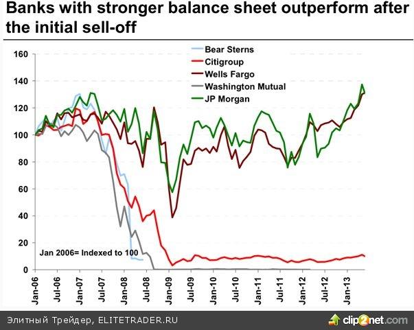 4 фактора уязвимости мировой экономики к финансовым кризисам