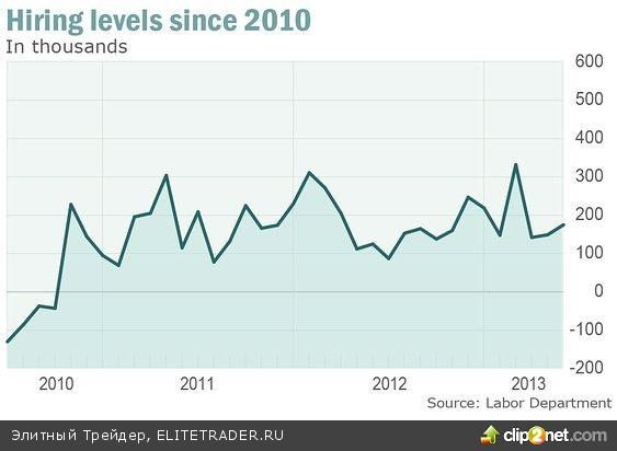 Американская экономика: скорость найма далека от максимальной