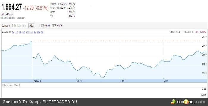 Рынок России падает, а тем временем…некоторые рынки Азии тоже упали
