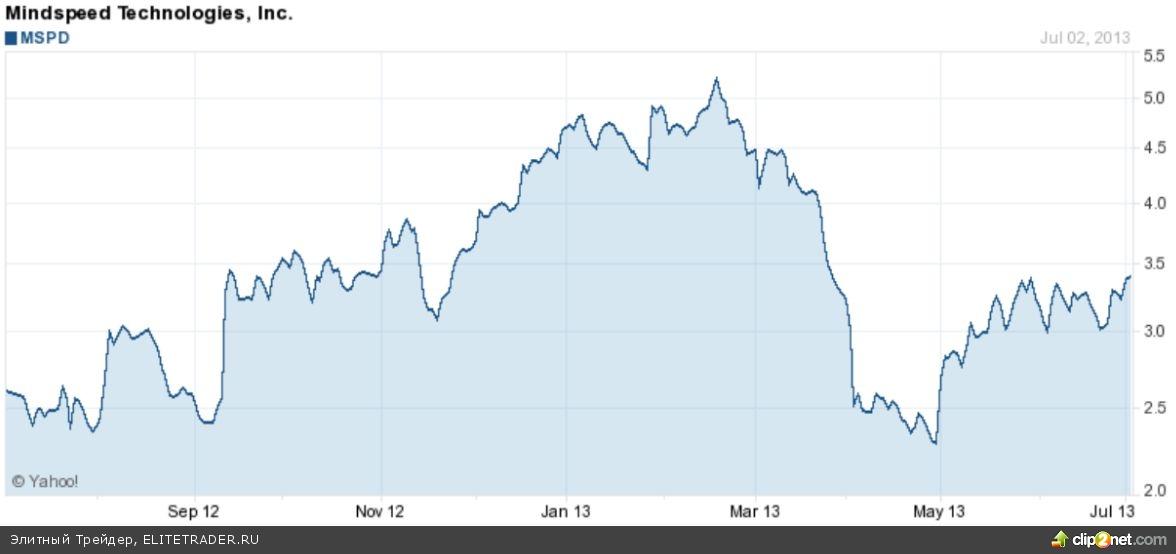 Американские акции компании Mindspeed (MSPD) на Nasdaq смотрят вверх по выручке
