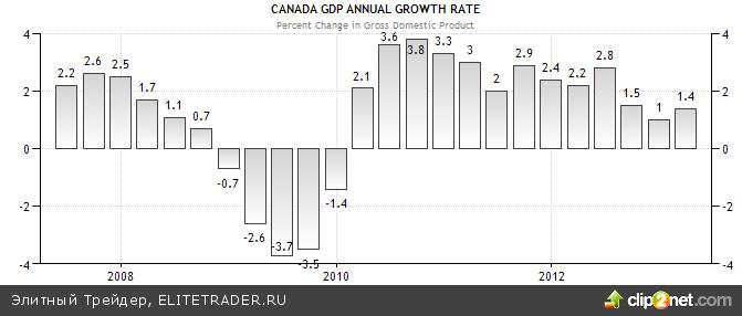 Готов ли «канадец» сменить ориентацию?
